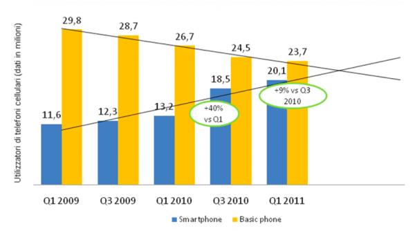 La crescita degli smartphone in Italia e la previsione dell'imminente sorpasso